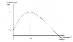 Armey Curve