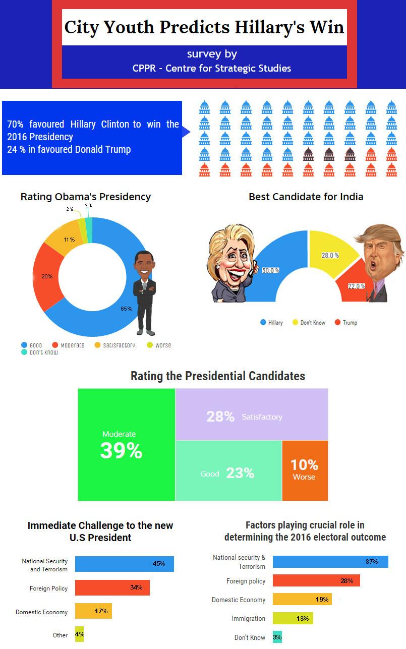 us-election-survey