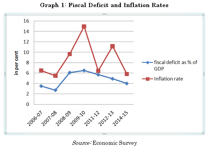 fiscal deficit and inflationary trend in Seigniorage revenue (% of gdp) and inflation rate in sierra leone 7 4  trend  though there was large flow of foreign aid (mostly for post-war reconstruction).