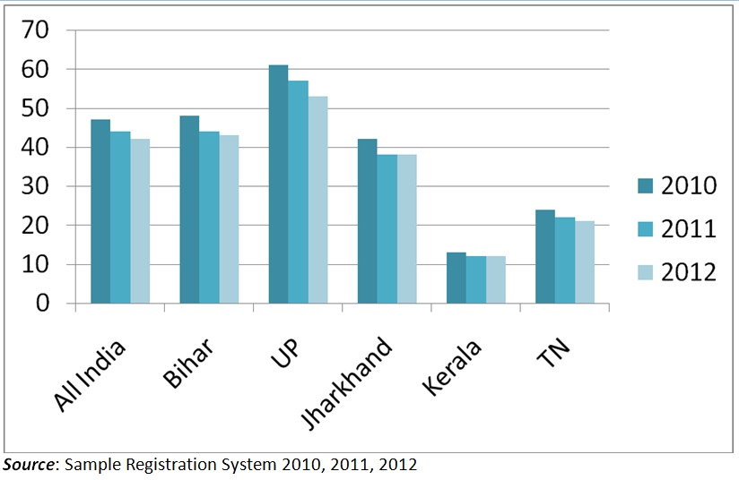 Graph 2 Comparison of IMR across States in the Period 2010–12